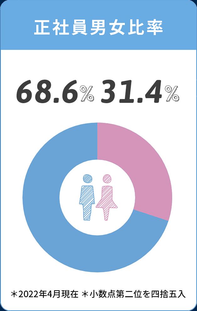 正社員男女比率
